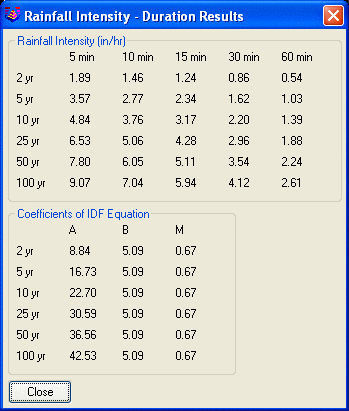 how to find rainfall intensity